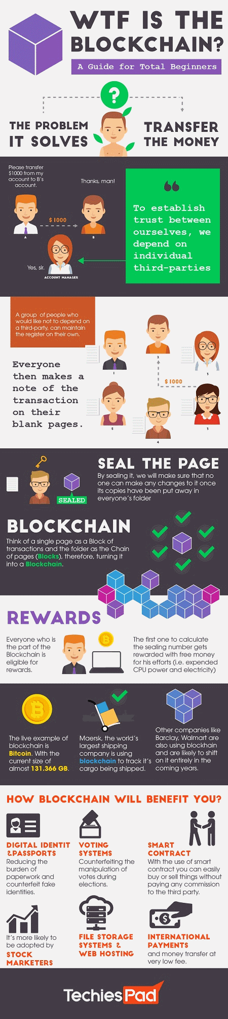 SecuringIndustry com - An ultimate beginner's guide to blockchain